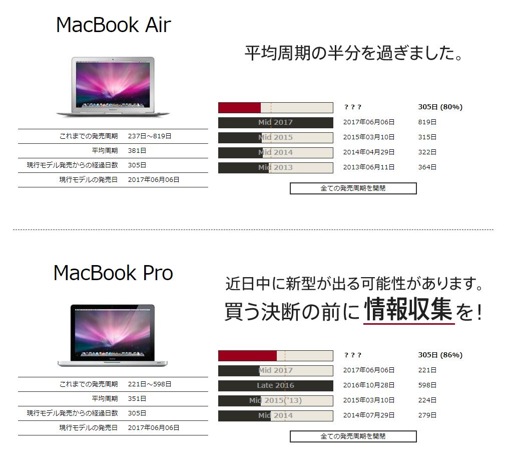 macbook発売周期