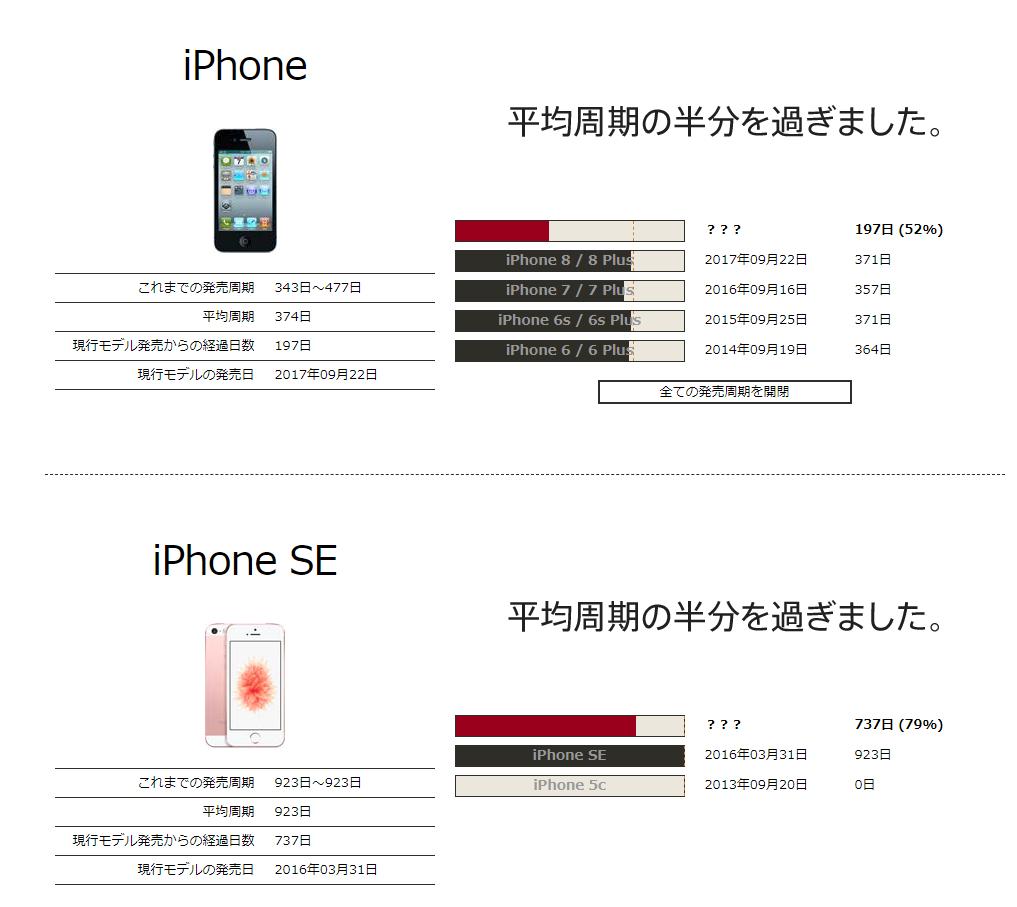 iPhone発売周期