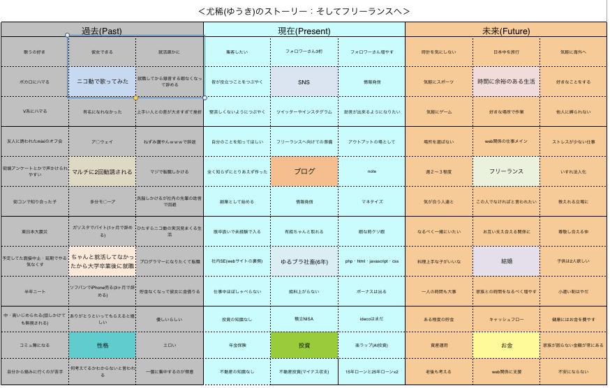 マンダラチャート風